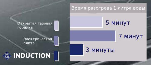 MKN Induction— индукционные плиты