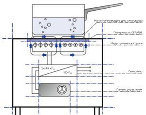 MKN Induction — индукционные плиты