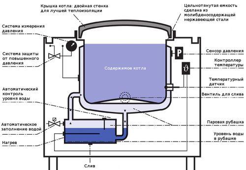 Котлы MKN с системой Vapro