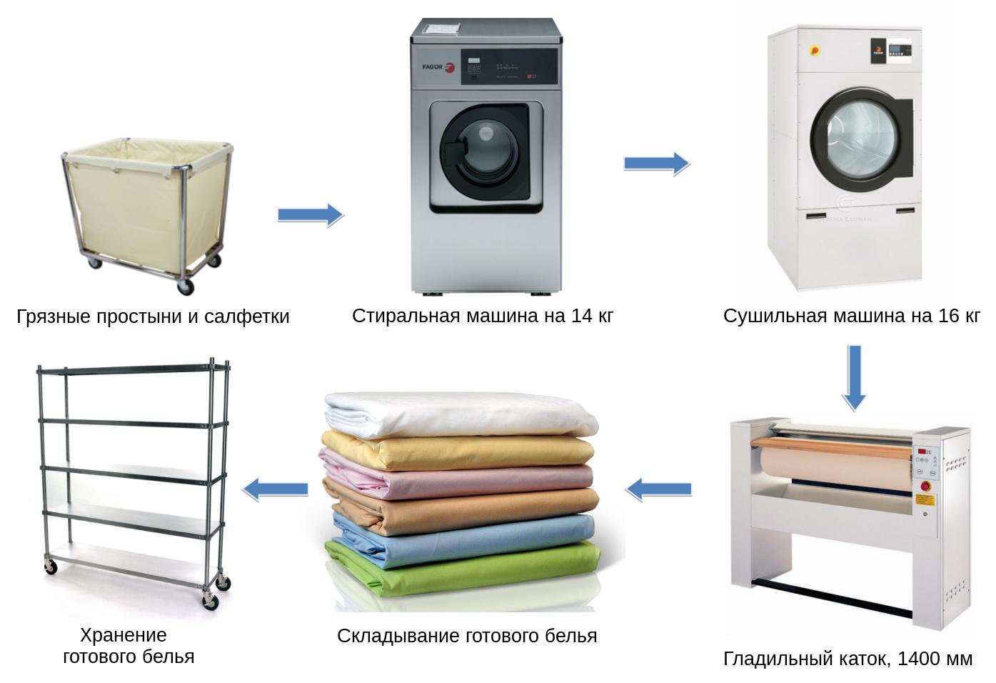 Схема машины для прачечной